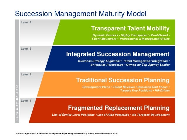 how to build an integrated talent management strategy