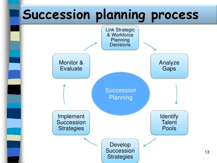 diverse succession planning Succession planning is critical in order to ensure the long-term success of any organization succession plans are confidential documents usually only seen by hr, the board, or high-level.