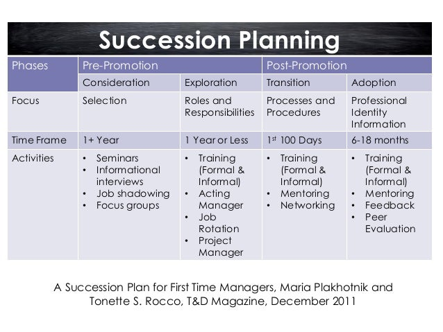 management succession plan template - continuous learning and the succession planning process