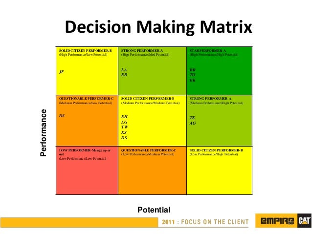 Succession planning ppt for 9 square matrix architecture