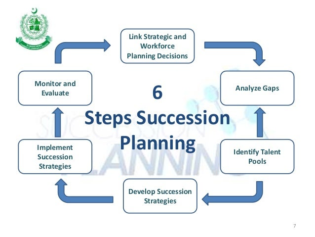 how to formulate develop and implement a business plan