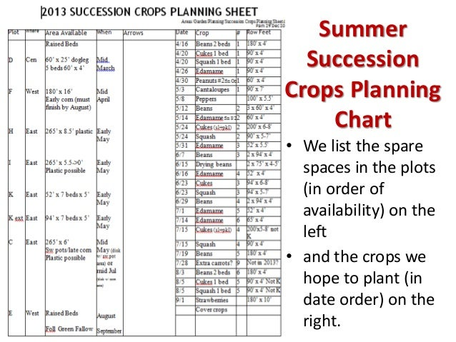 Vegetable Succession Planting Chart Room Design In Your Home