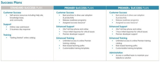 Success Plans  Customer Success  Se| l«service resources including Help site,  knowledge base.  and community  Support  on...
