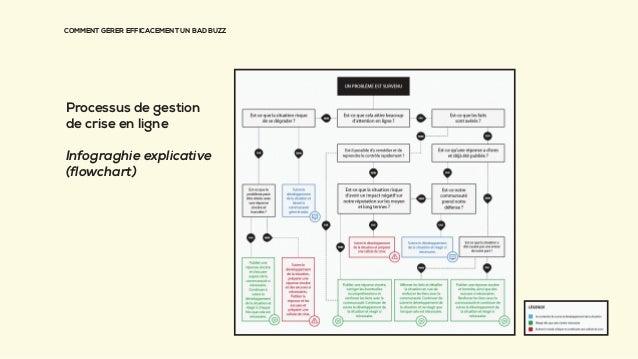 COMMENT GÉRER EFFICACEMENT UN BAD BUZZ Processus de gestion de crise en ligne Infograghie explicative (flowchart)