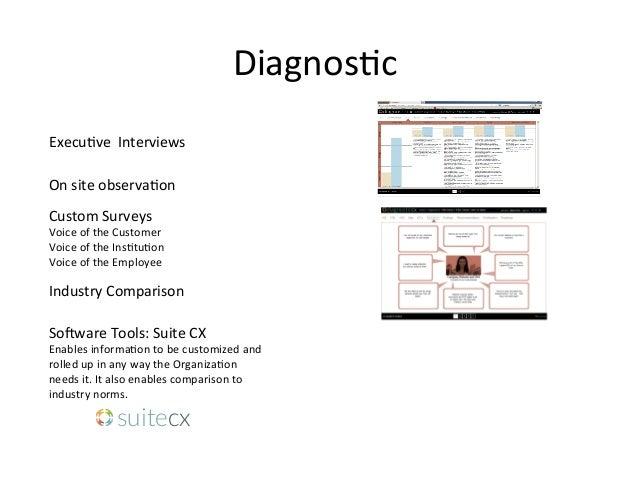Diagnos6c     Execu6ve    Interviews      Custom  Surveys   Voice  of  the  Customer     Voice ...
