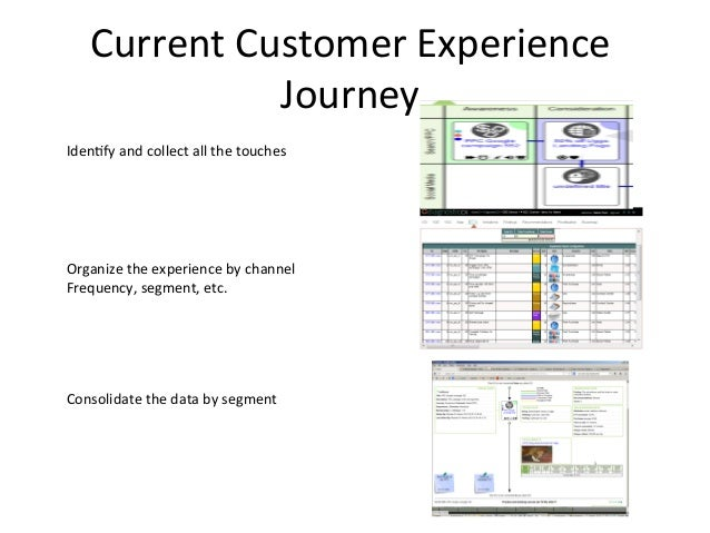 Current  Customer  Experience   Journey     Iden6fy  and  collect  all  the  touches        Orga...