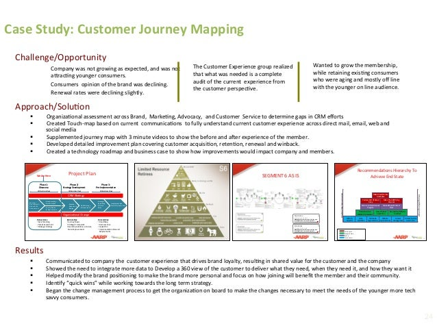 Challenge/Opportunity   Results   Case  Study:  Customer  Journey  Mapping     § Communicated  to  c...