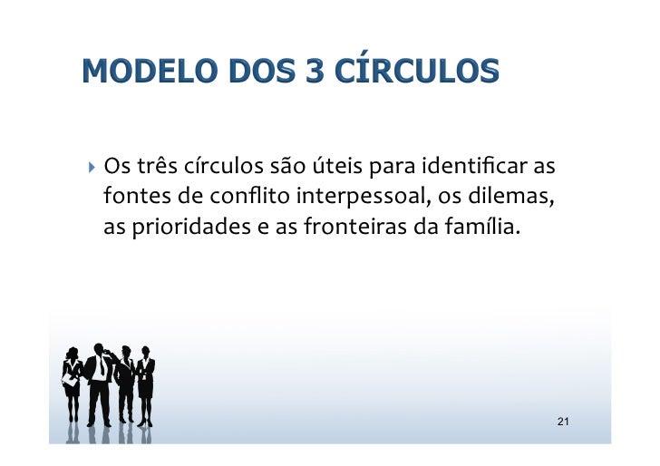 } Os três círculos são úteis para identificar as   fontes de conflito interpessoal, os dilemas,...