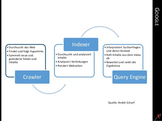 Einführung in die Suchmaschinenoptimierung Slide 3