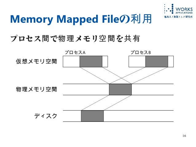 16 Memory Mapped Fileの利用 プロセス で メモリ を間 物理 空間 共有 仮想メモリ空間 物理メモリ空間 ディスク プロセスA プロセスB