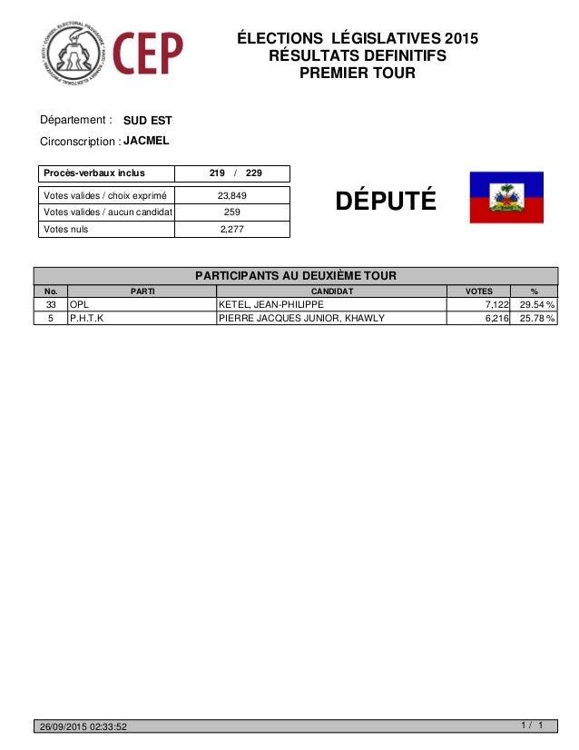 Votes valides / choix exprimé Votes nuls 2,277 Votes valides / aucun candidat 259 23,849 Procès-verbaux inclus 219 229/ SU...