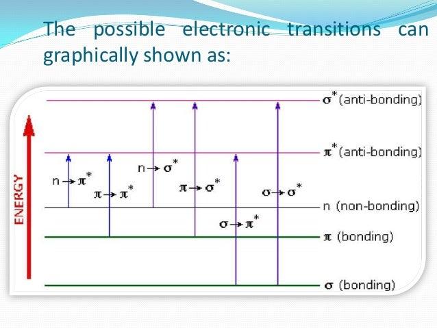 UV-Visible Spectroscopy