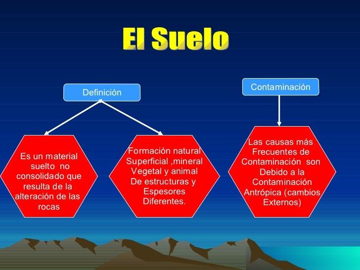 Contaminaci n del suelo for Significado de suelo