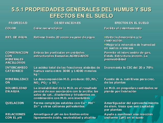 5.5.1 PROPIEDADES GENERALES DEL HUMUS Y SUS5.5.1 PROPIEDADES GENERALES DEL HUMUS Y SUSEFECTOS EN EL SUELOEFECTOS EN EL SUE...