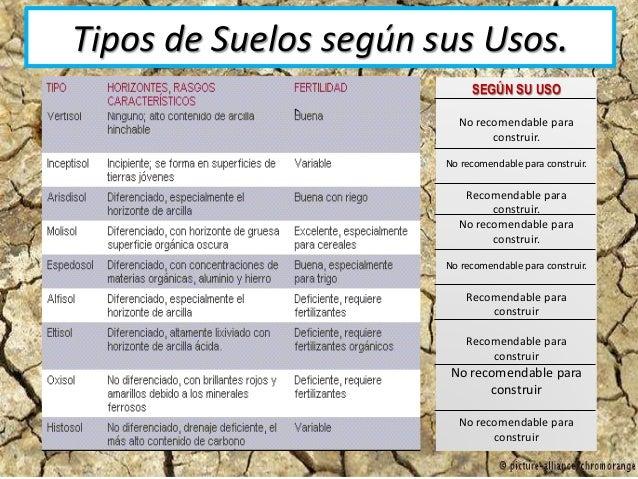 Suelos y sus tipos for 4 usos del suelo en colombia