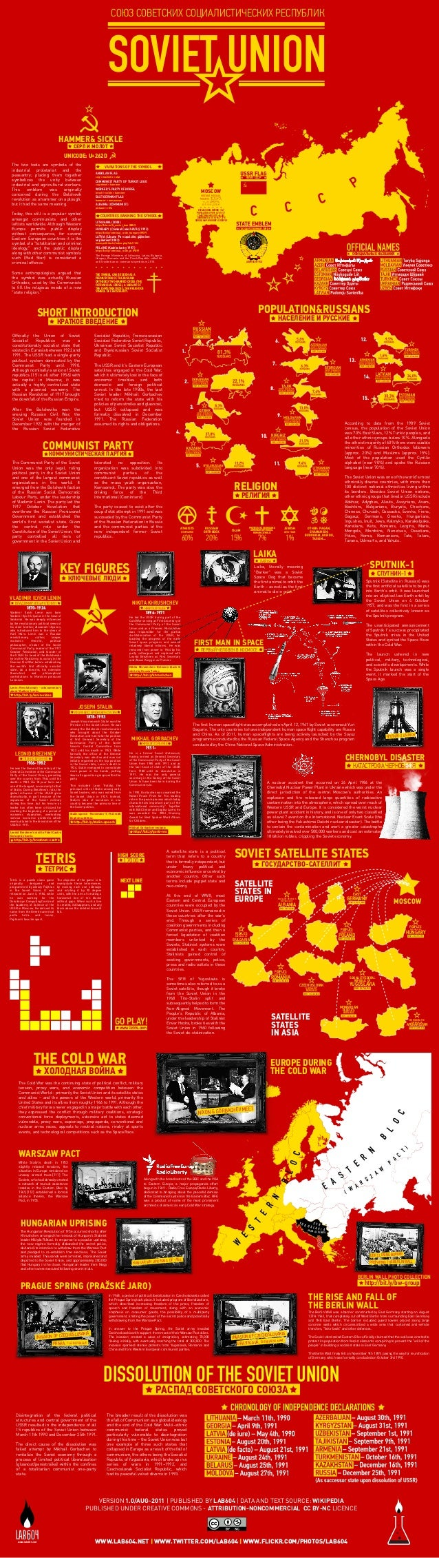 Ussr And The Eastern Bloc Infographic By Lab604