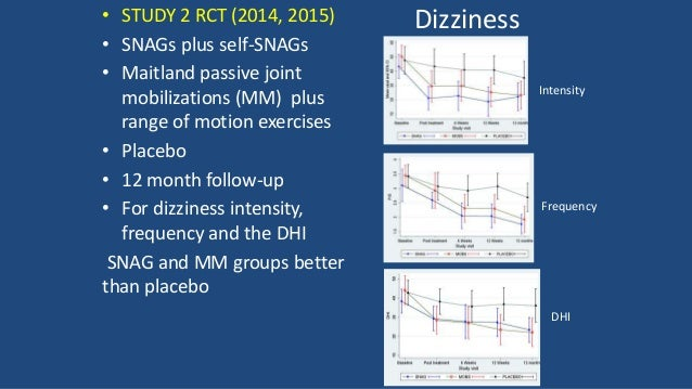 Extension • Ext: Significant increase post treatment in the SNAG group but not MM or placebo. Effect maintained for 12 mth...