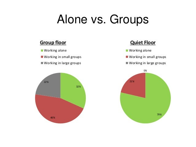 study alone or in group Some students prefer to study alone others prefer to study with a group of  students which do you prefer give reasons for your answer and.