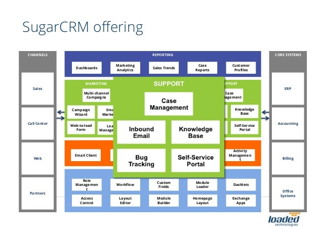 An Overview Of Sugarcrm