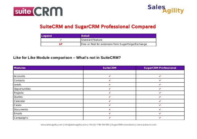 SuiteCRM and SugarCRM Professional Compared Legend  Detail ✔  Standard feature  $F  Free or Paid for extension from SugarF...