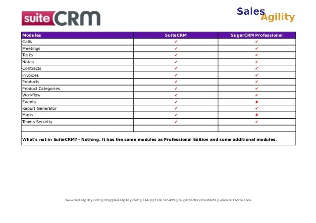 Modules  SuiteCRM  SugarCRM Professional  Calls  ✔  ✔  Meetings  ✔  ✔  Tasks  ✔  ✔  Notes  ✔  ✔  Contracts  ✔  ✔  Invoices...