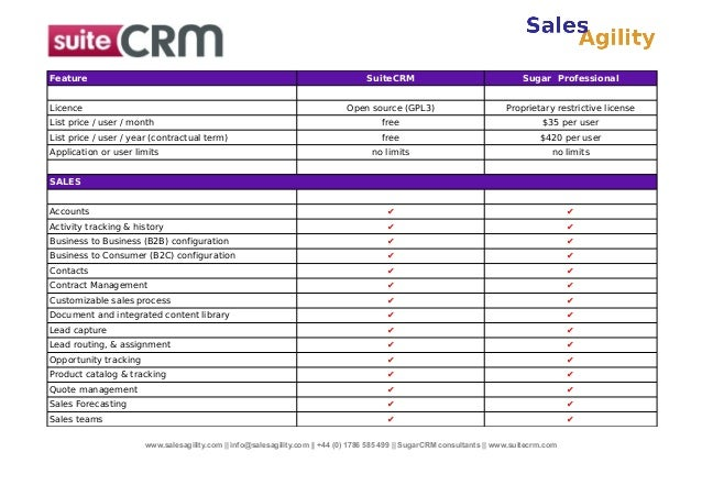 Sugarcrm Professional Edition Compared To Suitecrm The