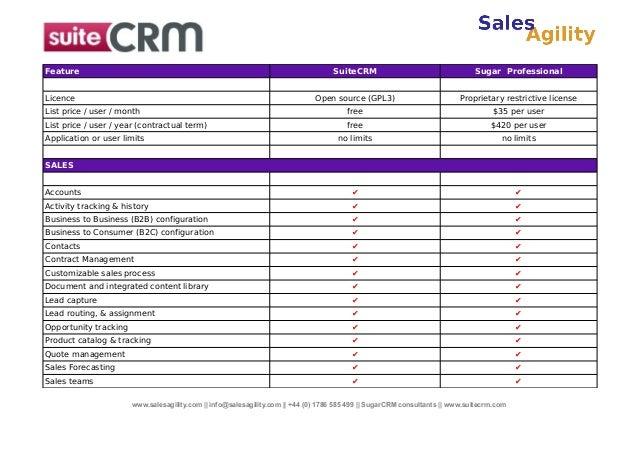 Feature  SuiteCRM  Sugar Professional  Licence  Open source (GPL3)  Proprietary restrictive license  List price / user / m...