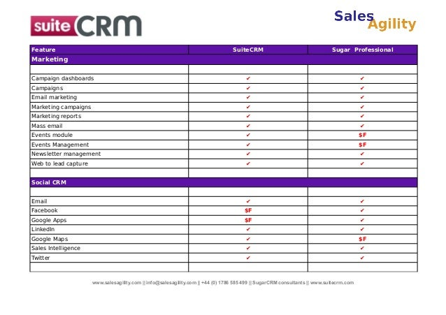 Feature  SuiteCRM  Sugar Professional  Campaign dashboards  ✔  ✔  Campaigns  ✔  ✔  Email marketing  ✔  ✔  Marketing campai...