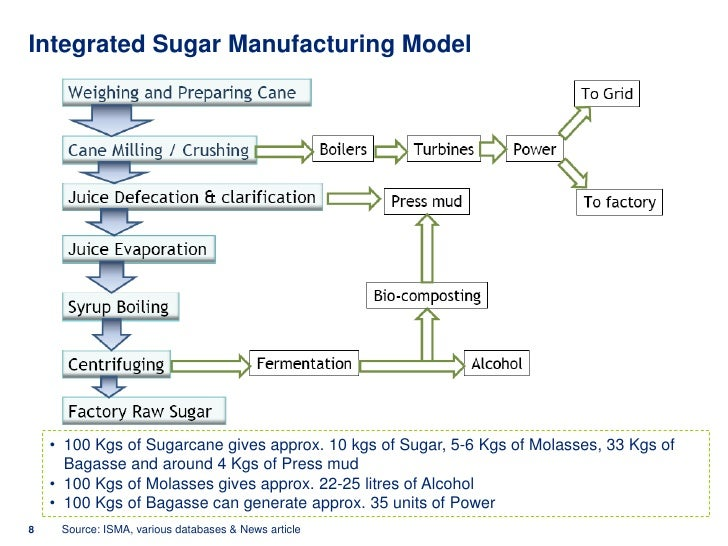 business model of sugar industry in india Ab sugar is a world leading sugar business - we operate across 29 plants in 10 countries and employ around 40,000 people.