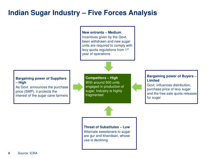 pest analysis of the sugar industry Swot, stp and marketing analysis of rana sugars ltd it also covers its competitors  sugar industry is very volatile as many factors including rainfall,.