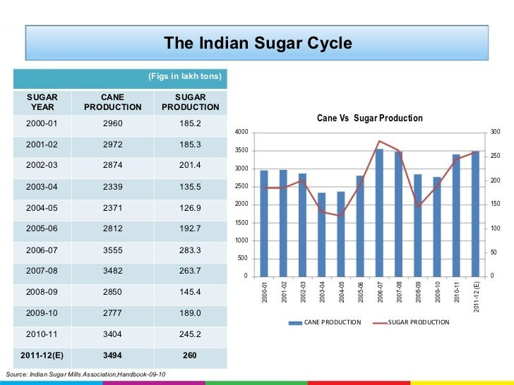 sugar industry in india The sugar industry in india is expected to reach inr 1,0335 billion by fy'2020: ken research • future growth of india sugar market is expected to be led by increasing sugarcane yield, rising demand.