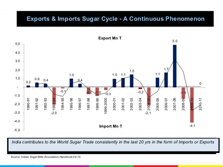 sugar industry in india I india has the largest area under sugar cane cultivation in the world the yield per hectare is extremely low (about 70 tons), when compared to java, hawaii, peru, rhodesia (more than 150 tons per hectare.