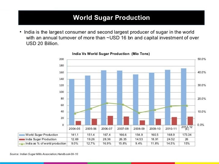 Marketing strategy for sugar industries