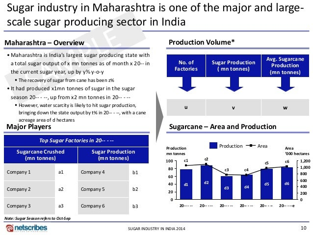 sugar industry in india Deregulation would enable the industry to leverage the expanding opportunities  created by the rising demand of sugar and sugarcane as a.