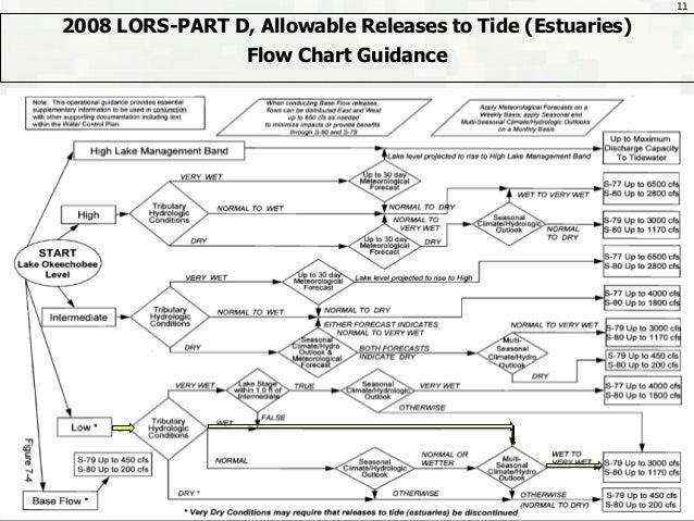 Sugar lands & sector plan,amend 1 rc-9-24-14 Slide