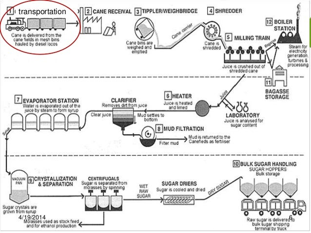 sugar manufacturing process rh slideshare net Engineering Process Flow Diagram process flow chart of sugar industry