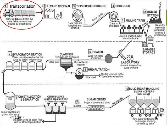 sugar manufacturing process rh slideshare net