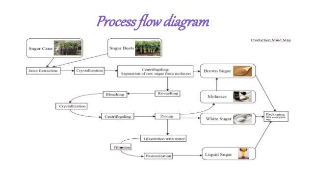 processflowdiagram