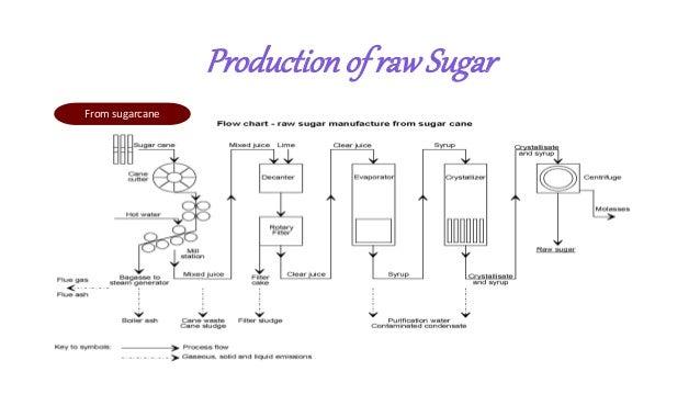 sugar processing Diagram of Sugar Macromolecule productionof rawsugar from sugarcane