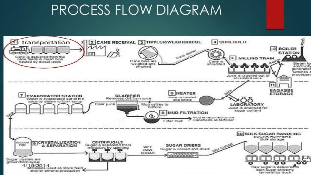 sugar production rh slideshare net process flow chart of sugar industry Application Process Flow Diagram