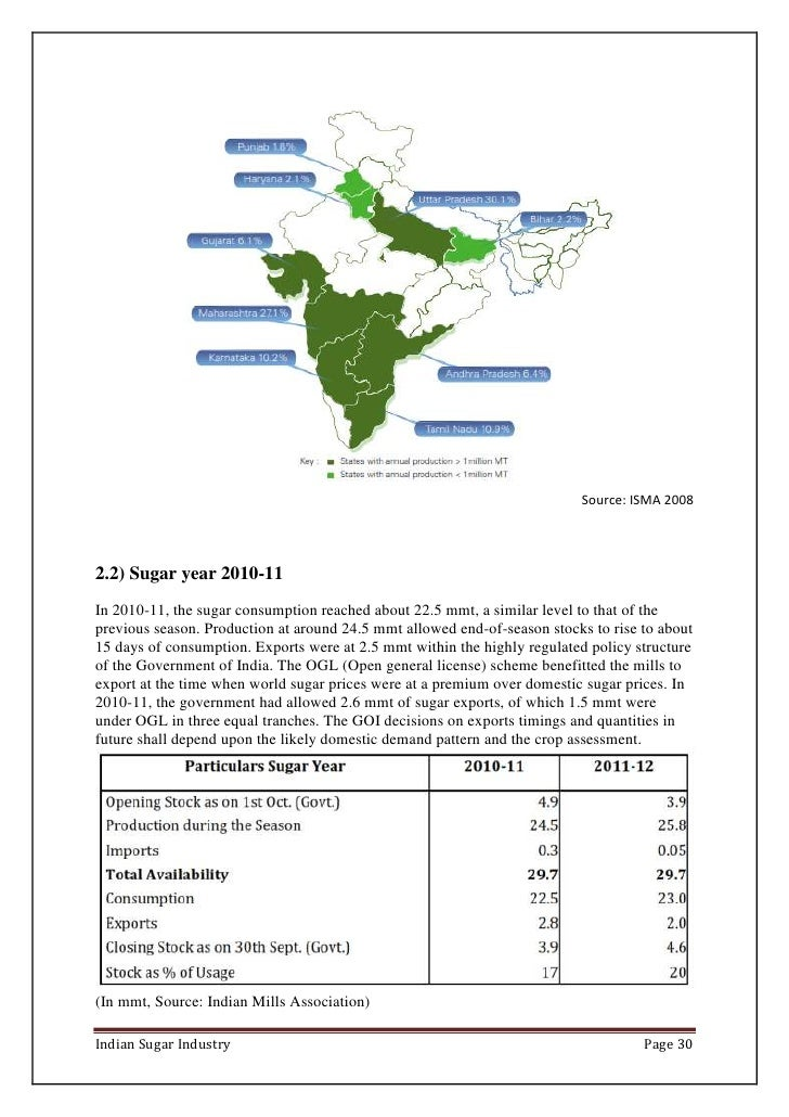 Importance of indian sugar industry