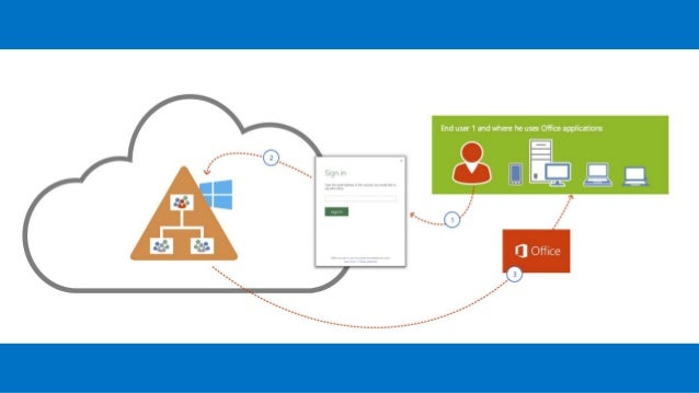 Office 365 and hybrid solutions - Rights management services office 365 ...