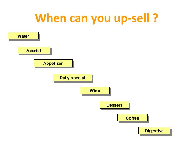 Professionalism in up-selling • Know all your menu items (taste, preparation, presentation) • Know the product name • Know...