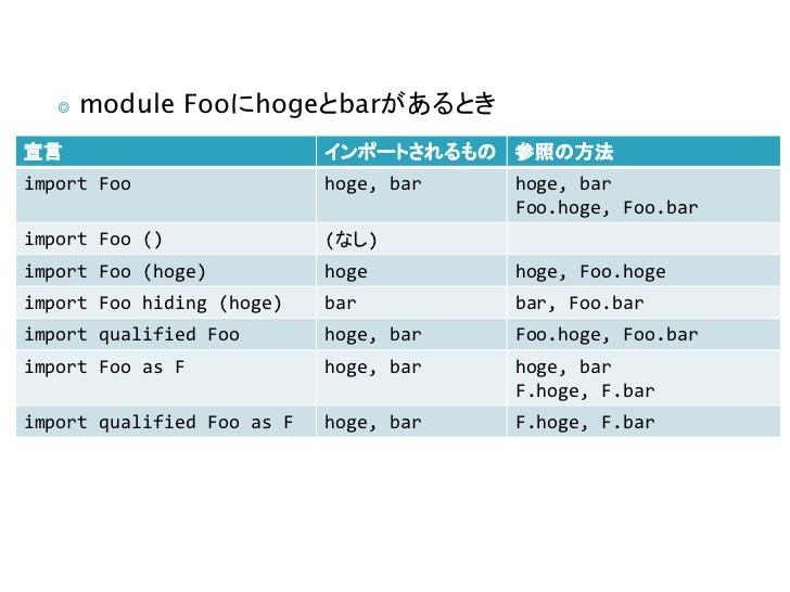 ◎   module Fooにhogeとbarがあるとき宣言                          インポートされるもの 参照の方法import Foo                  hoge, bar   hoge, bar ...