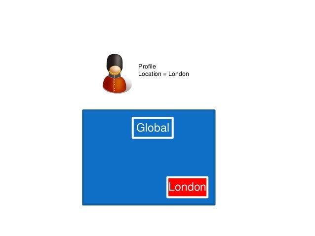 Global Profile Location = London London
