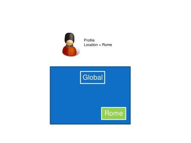 Global Rome Profile Location = Rome