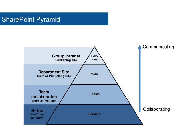 7. Too little governance  Random inconsistencies  Team site sprawl  Graveyard sites  Only technical governance – defen...