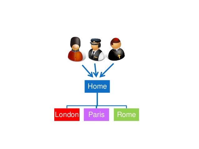 Home London Paris Rome