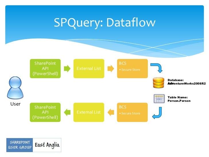 Properly filter SharePoint Yes/No column. - Power Platform ...
