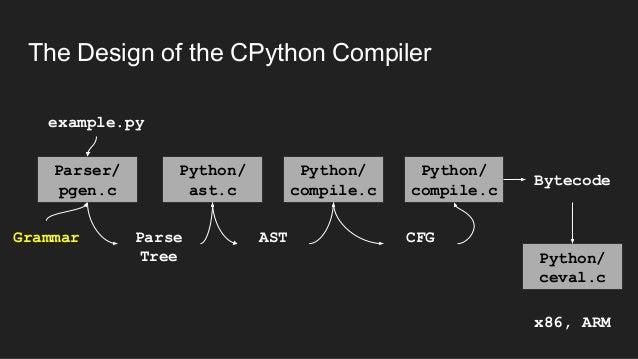 [Image: hacking-python-asts-pycon-de-2017-suhas-...1513846800]